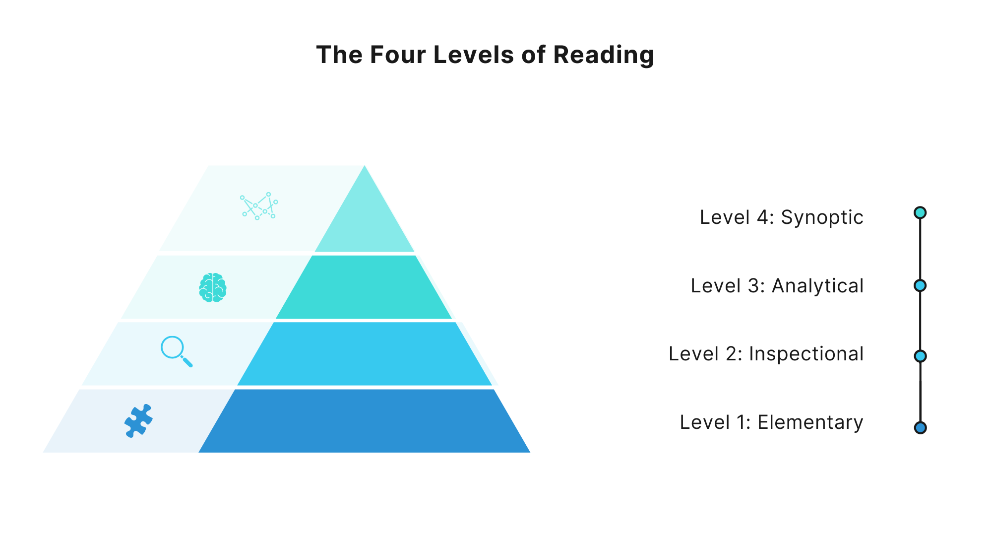 The Four Levels of Reading